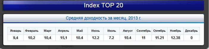 Mmcis forex index top 20